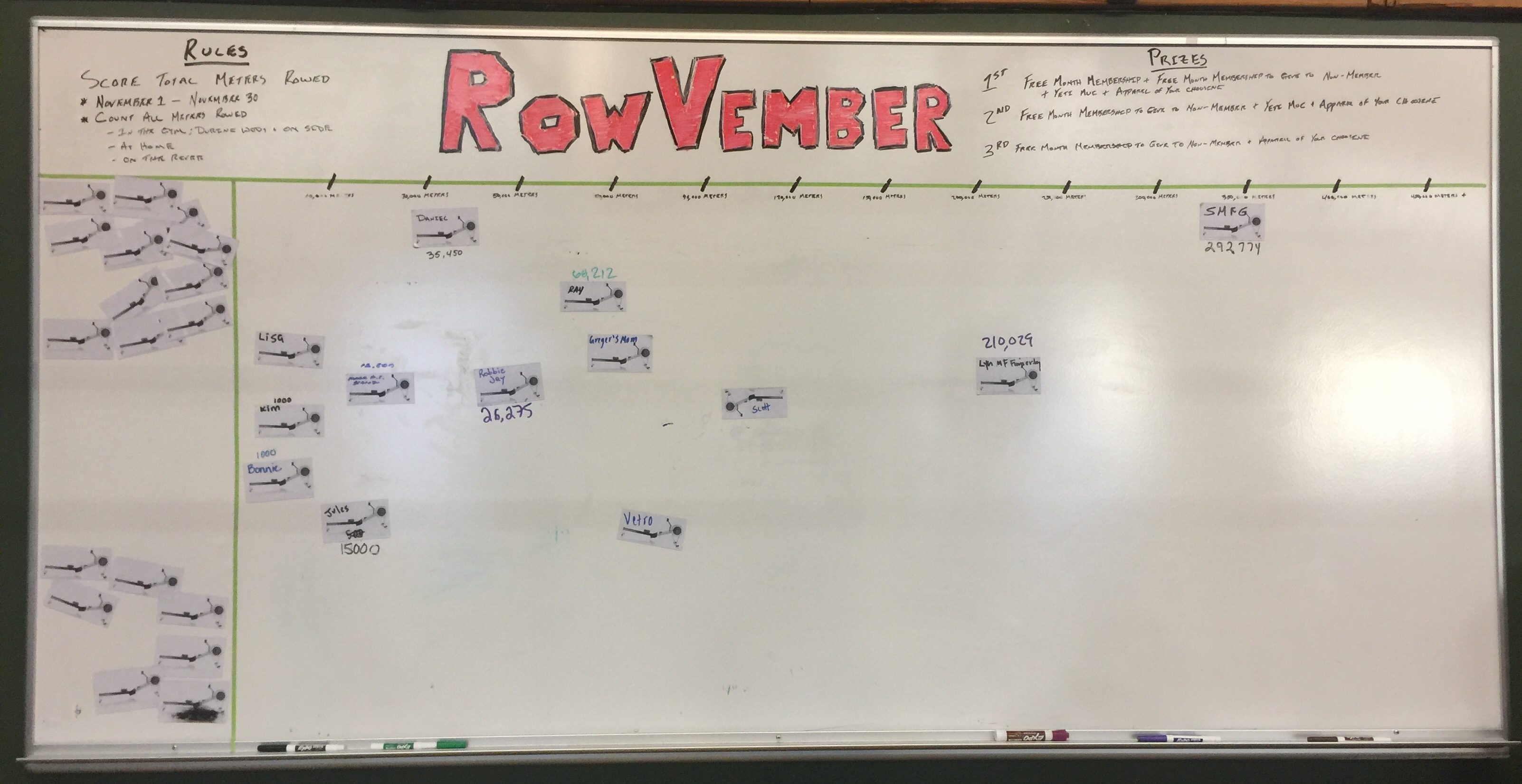 RowVember Totals - Ardmore